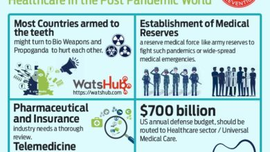 Photo of Coronavirus Outbreak – Healthcare in a Post Pandemic World