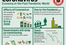 Photo of Coronavirus Outbreak – Economy in a Post Pandemic World